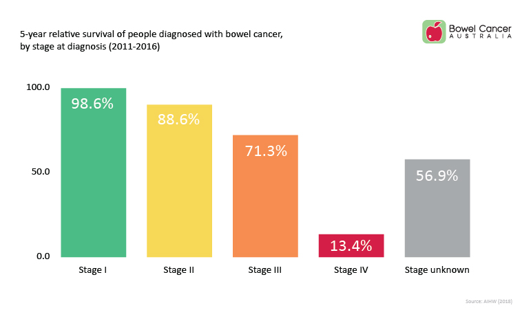 cancer colon prognosis helminth disease in
