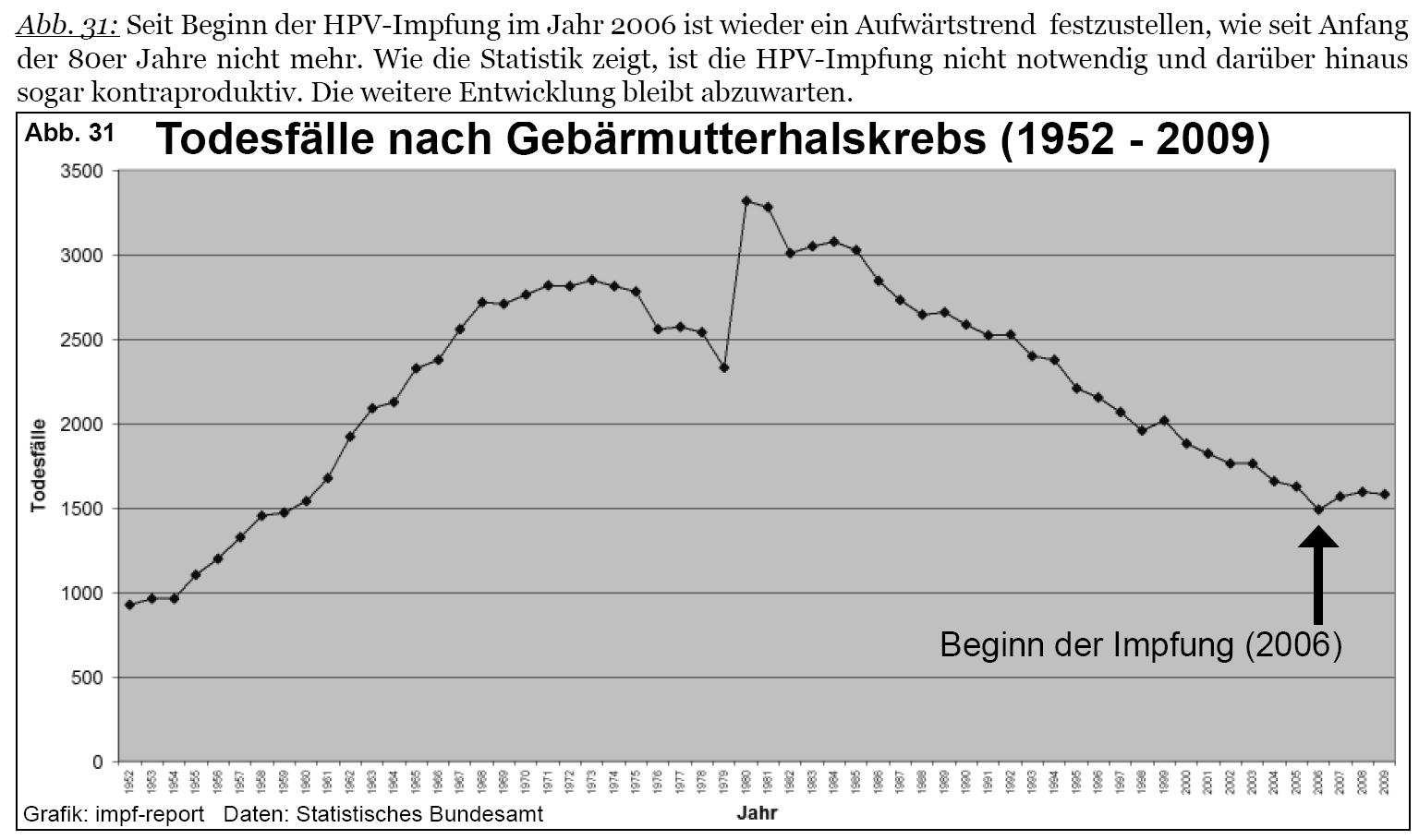 hpv impfung viren hpv test tumore