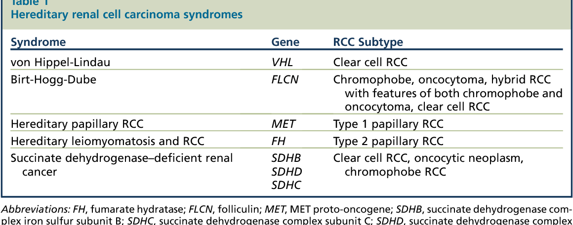 renal cancer hereditary