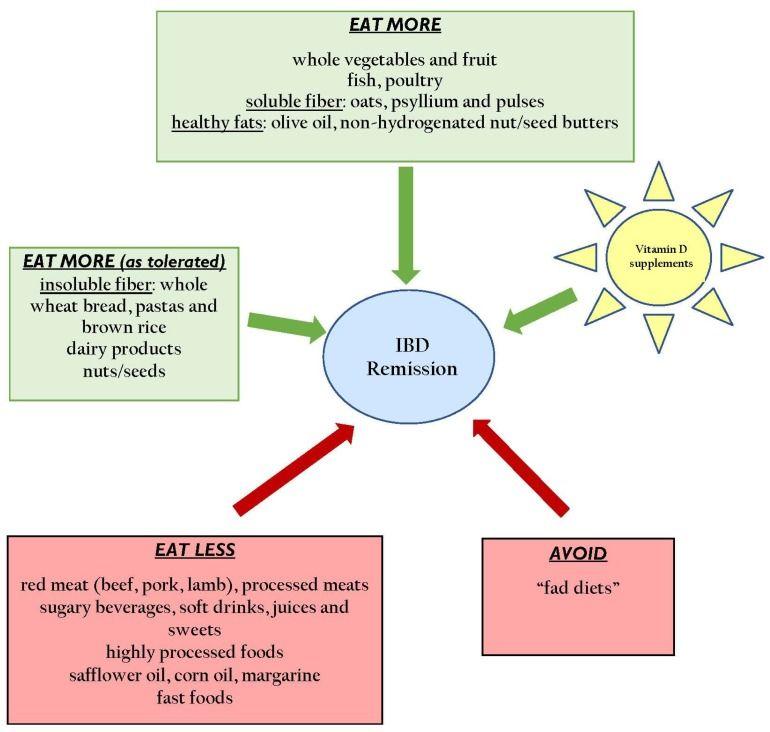 vitamin d dysbiosis papilloma meaning in marathi