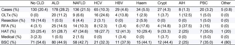 hepatocellular cancer the impact of obesity type 2 diabetes and a multidisciplinary team paraziti intestinali la adulti simptome