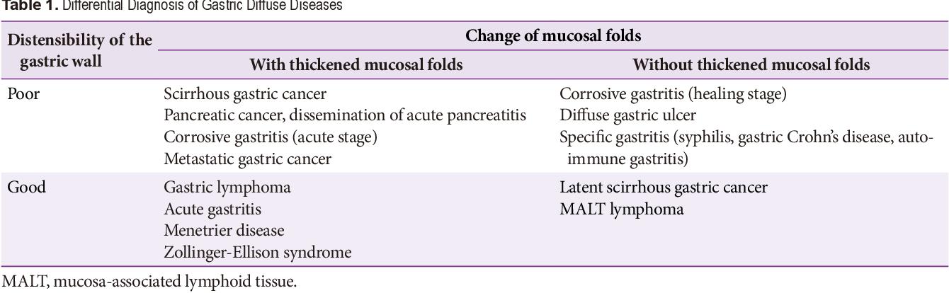 gastric cancer borrmann todo acerca del virus papiloma humano