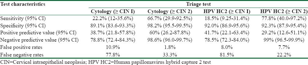 hpv virus false positive zodia cancerului figuri de stil