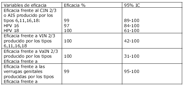 virus papiloma humano tipo 18 hpv virus test manner