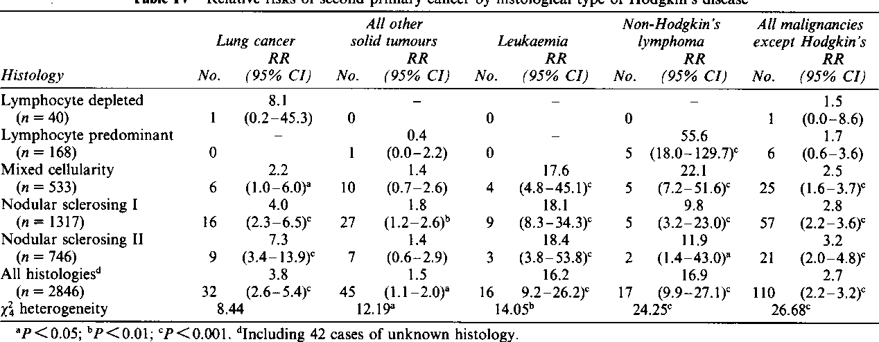 cancer after hodgkins lymphoma parazitii intestinali si balonarea