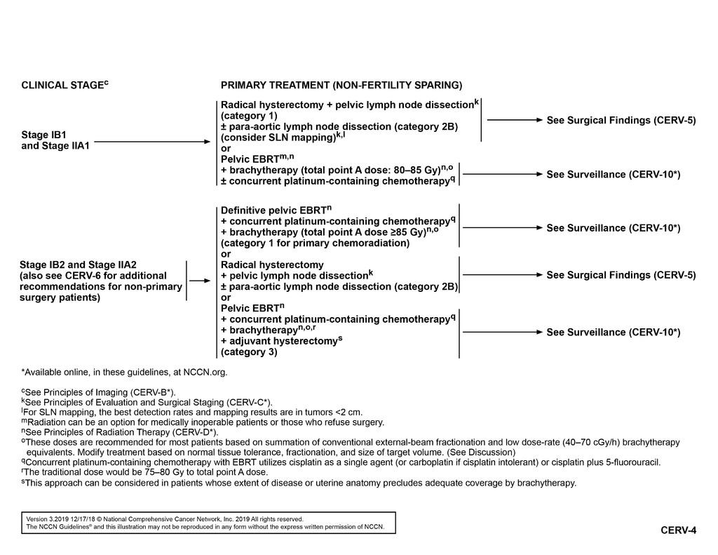 cancer cervical guidelines
