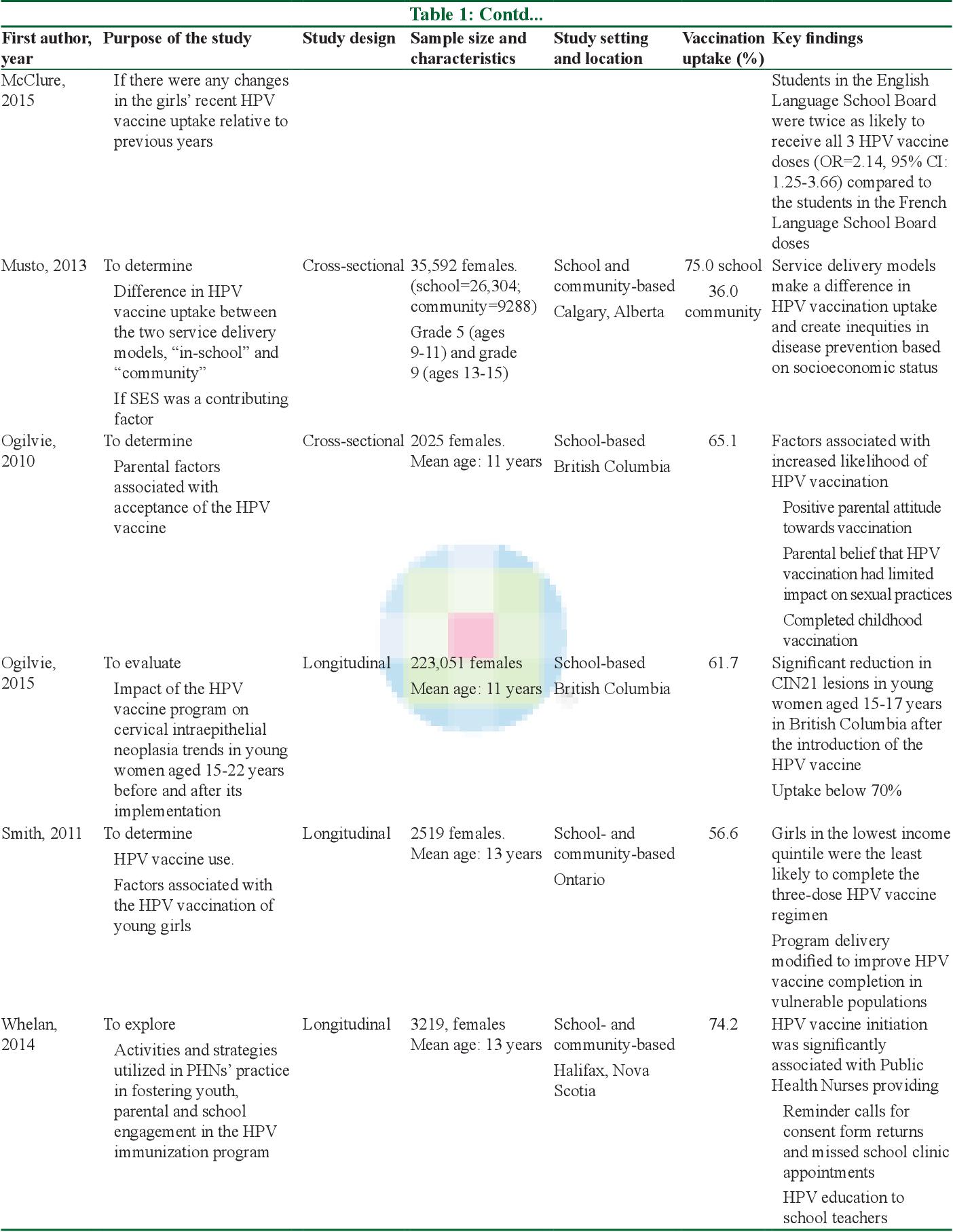 papillomavirus vaccine types