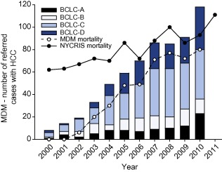 hepatocellular cancer the impact of obesity type 2 diabetes and a multidisciplinary team