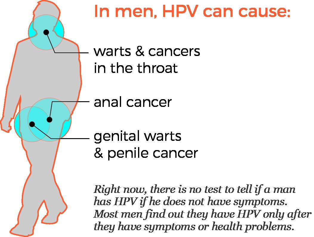 hpv cancer symptoms male gemoterapie paraziti intestinali