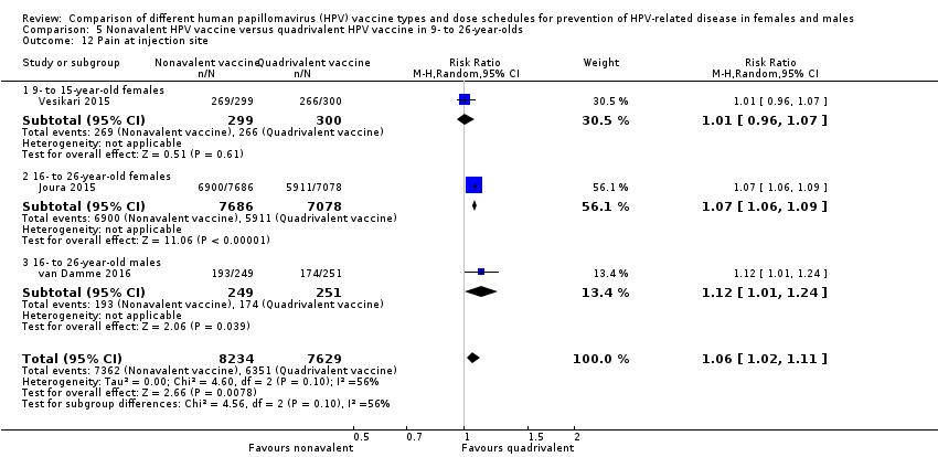 hpv high risk bei mannern hpv papilloma virus