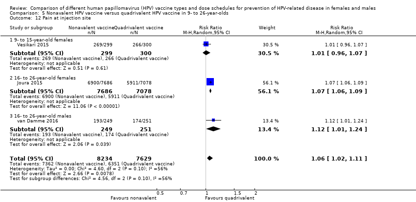 hpv high risk positiv krebs cancer cerebral tipo 3