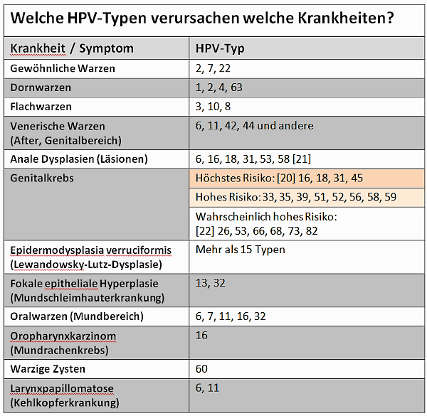 hpv manner symptome