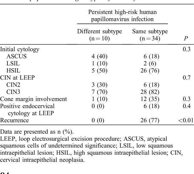 hpv treatment leep electrosurgical excision procedure risultato positivo papilloma virus