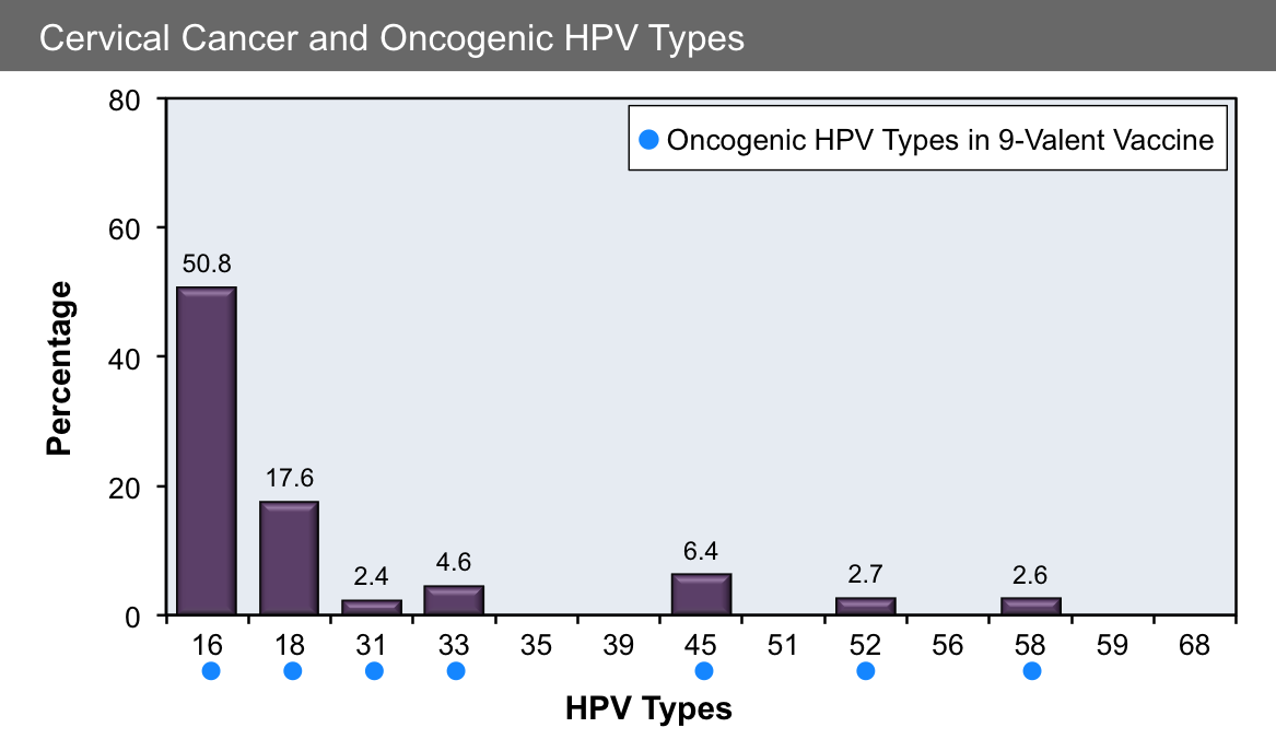 hpv types cancer